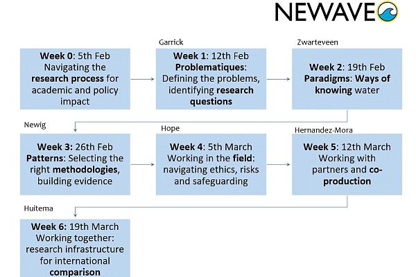 NEWAVE Methodological School